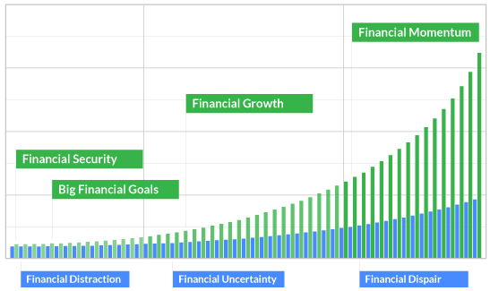common financial growth challenges