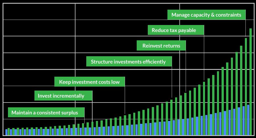financial growth path