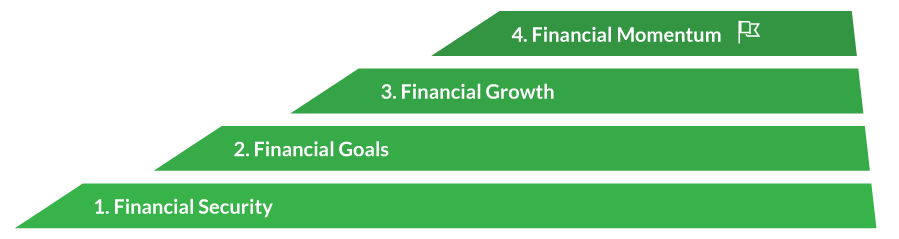 order for sustainable financial growth