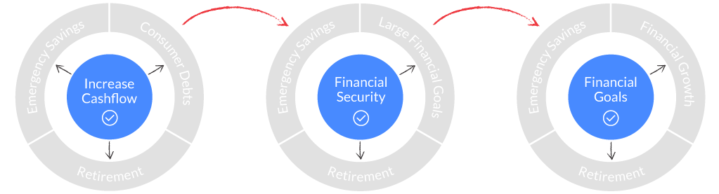 goals focused basic financial security needs