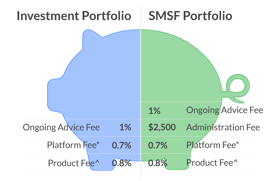 financial advisors fee stacking on investment portfolios and SMSFs