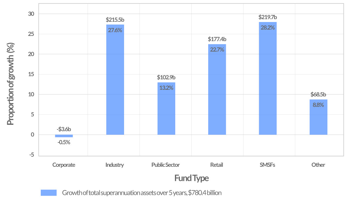 growth in superannuation assets by fund type