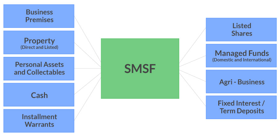 what can an SMSF invest in