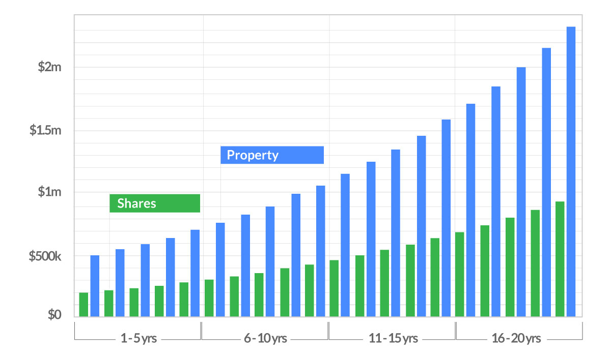 property investment vs share investment over 20 years