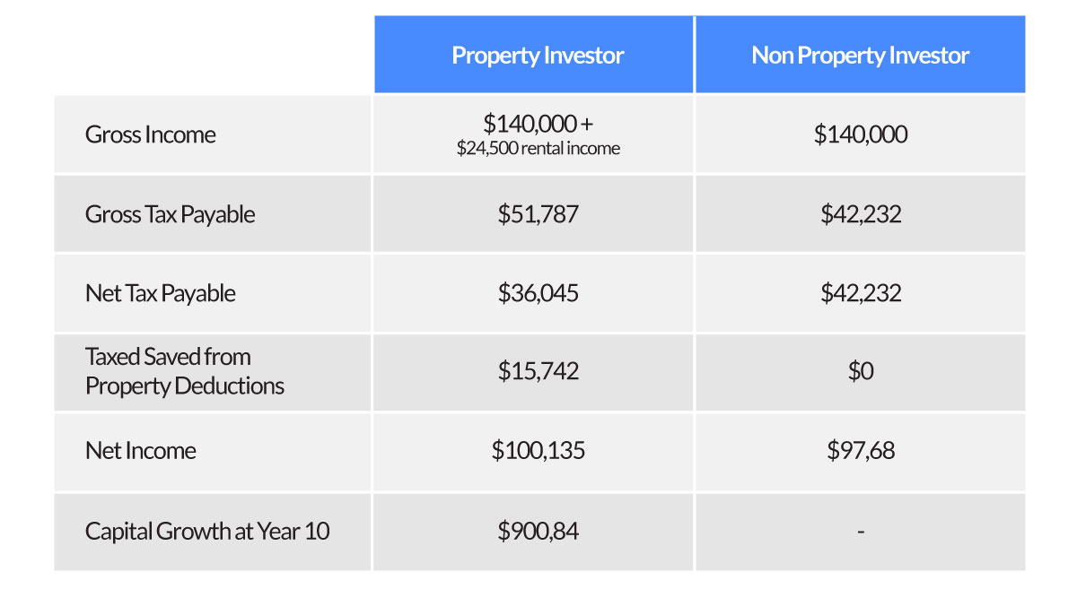 property investment tax benefits