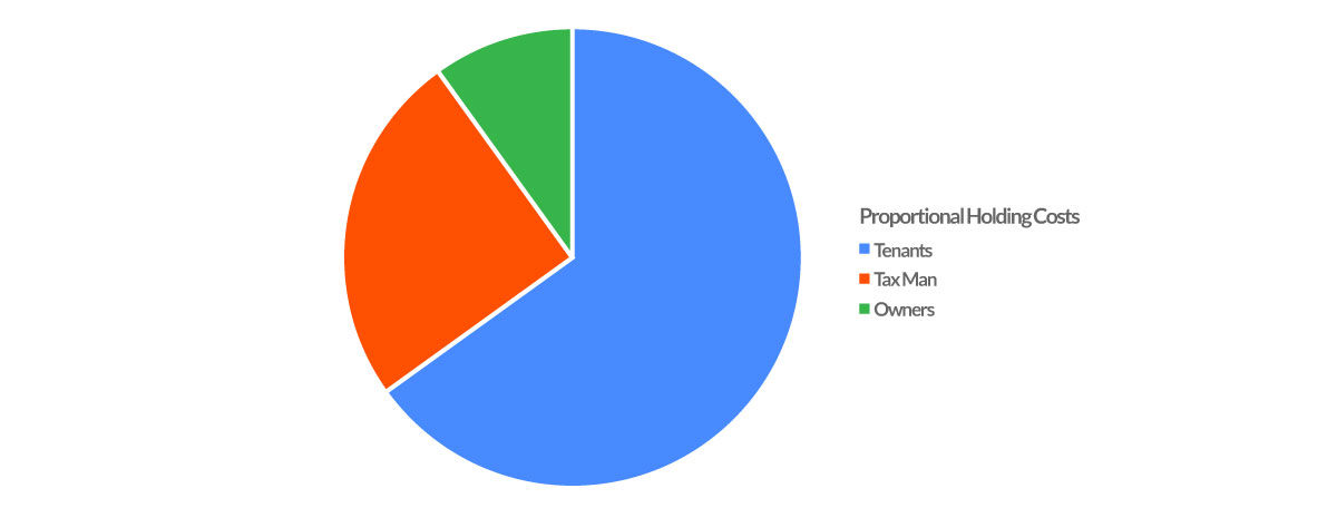 proportion of holding costs for an investment property